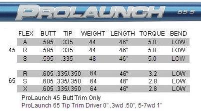 Grafalloy ProLaunch Blue Graphite Shafts
